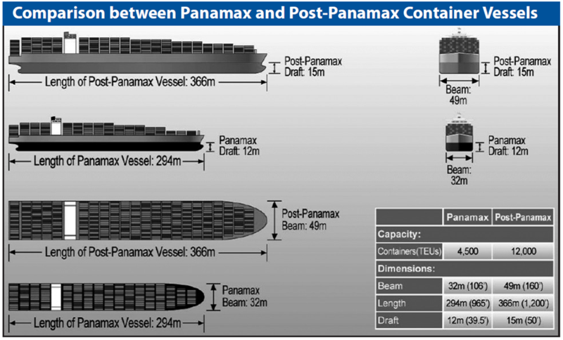 PostPanamax_comparison_PanamaCanalAuthority