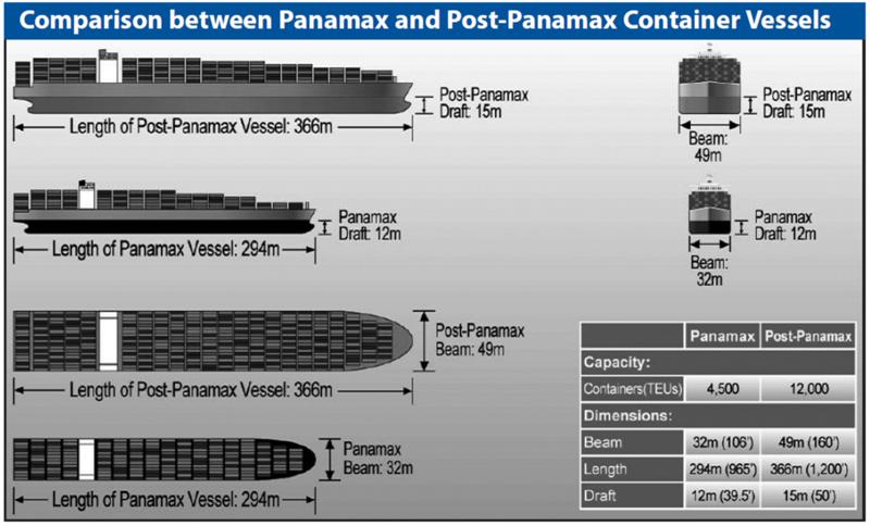 PostPanamax_comparison_PanamaCanalAuthority